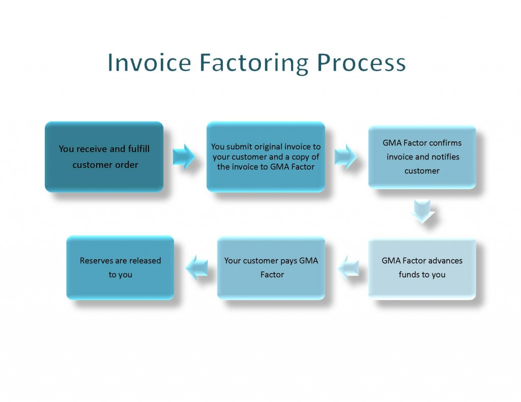 Invoice Factoring Process 1024x791 Invoice Factoring Process